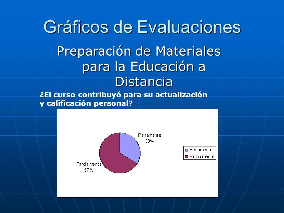 Gráficos de Evaluaciones ¿El curso contribuyó para su actualización y calificación personal? Preparación de Materiales para la Educación a Distancia