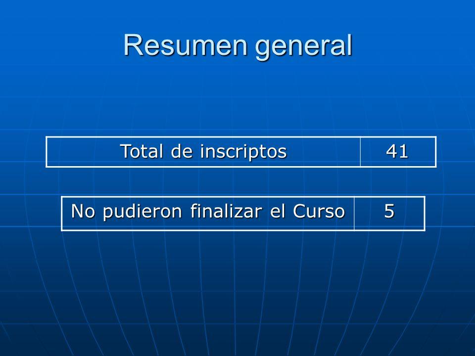 Resumen general Total de inscriptos 41 No pudieron finalizar el Curso 5