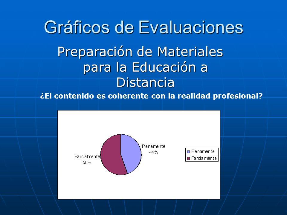 Gráficos de Evaluaciones ¿El contenido es coherente con la realidad profesional? Preparación de Materiales para la Educación a Distancia