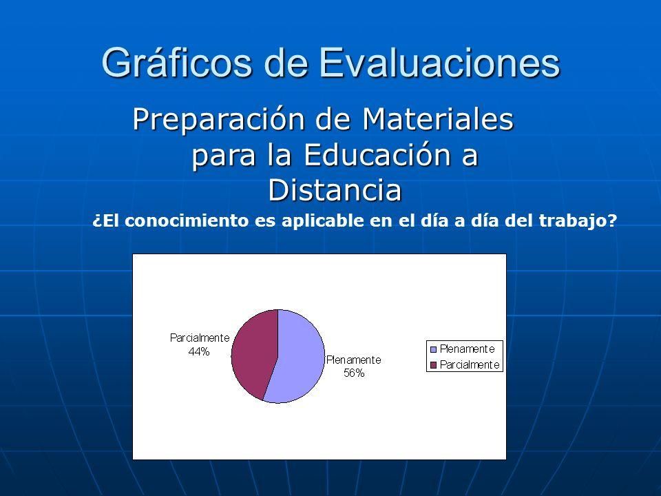 Gráficos de Evaluaciones ¿El conocimiento es aplicable en el día a día del trabajo? Preparación de Materiales para la Educación a Distancia