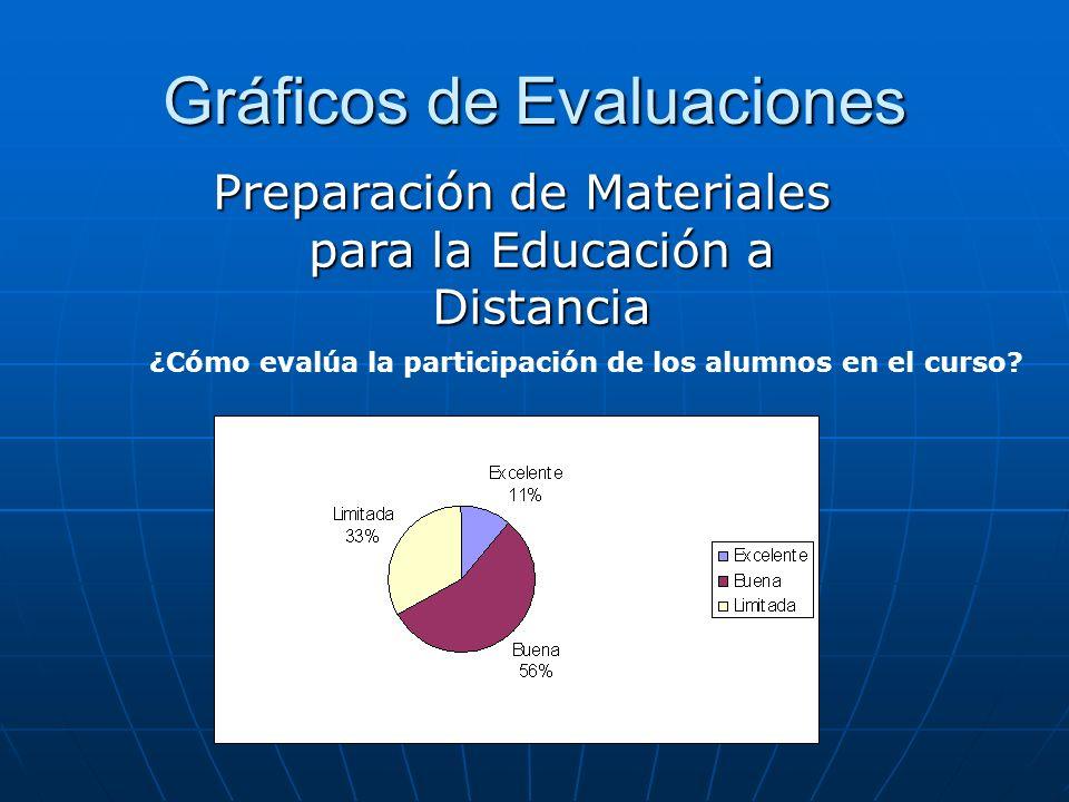 Gráficos de Evaluaciones ¿Cómo evalúa la participación de los alumnos en el curso? Preparación de Materiales para la Educación a Distancia