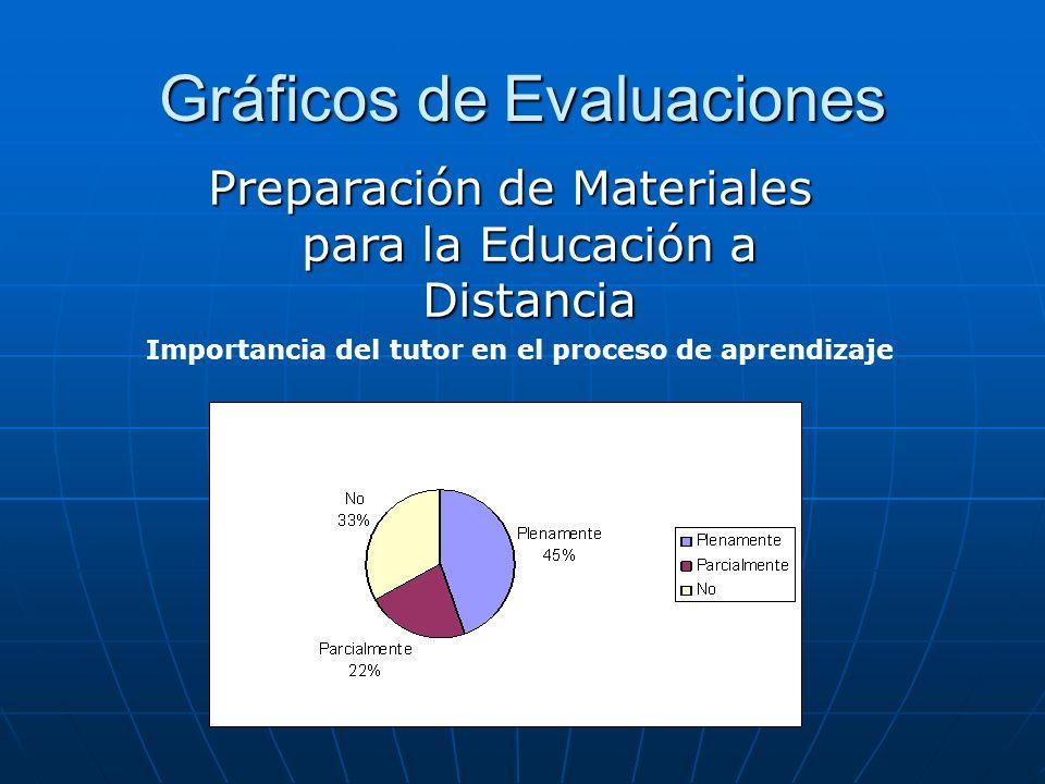 Gráficos de Evaluaciones Importancia del tutor en el proceso de aprendizaje Preparación de Materiales para la Educación a Distancia