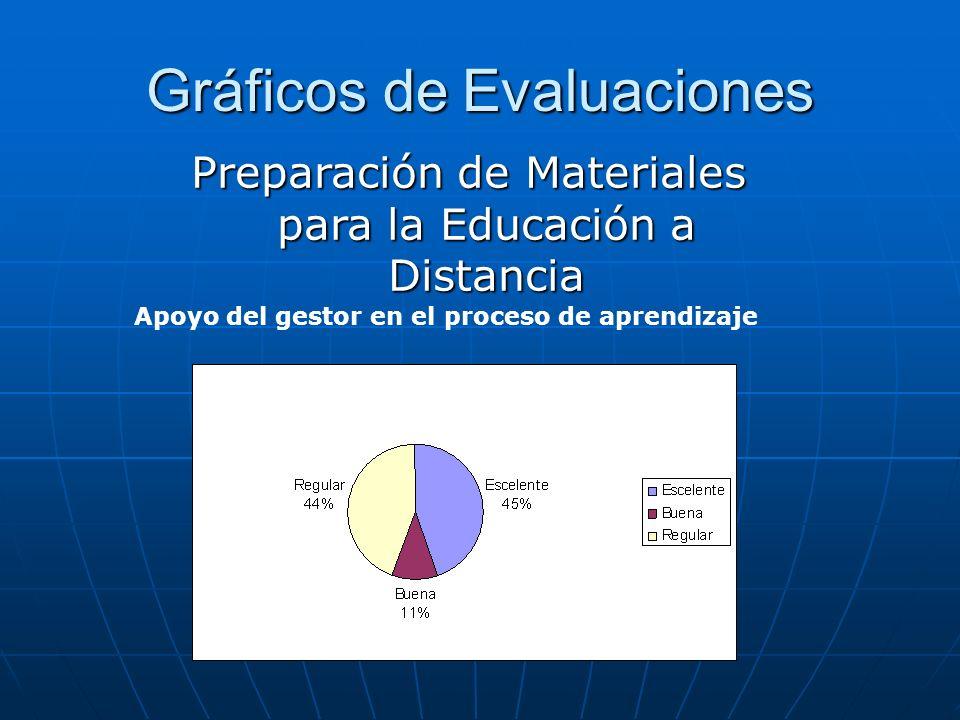 Gráficos de Evaluaciones Apoyo del gestor en el proceso de aprendizaje Preparación de Materiales para la Educación a Distancia