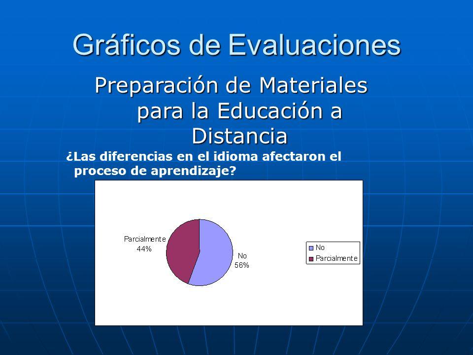 Gráficos de Evaluaciones ¿Las diferencias en el idioma afectaron el proceso de aprendizaje? Preparación de Materiales para la Educación a Distancia