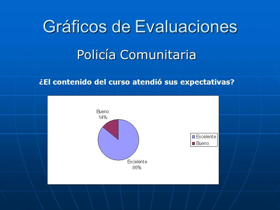 Gráficos de Evaluaciones Policía Comunitaria ¿El contenido del curso atendió sus expectativas?
