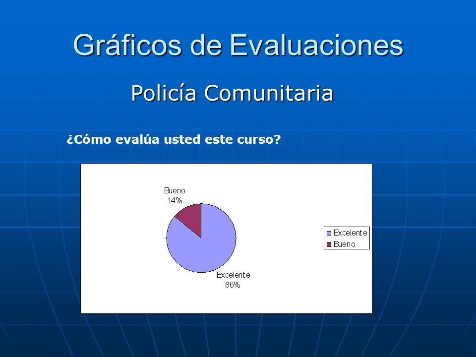 Gráficos de Evaluaciones Policía Comunitaria ¿Cómo evalúa los ejercicios y actividades propuestas?