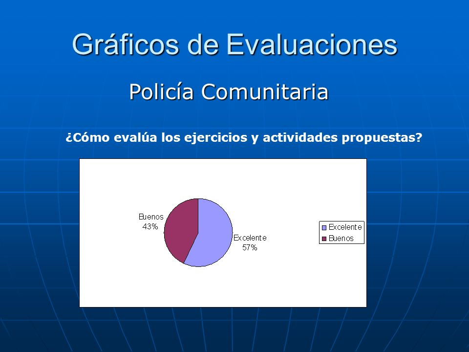 Gráficos de Evaluaciones Policía Comunitaria ¿Cómo evalúa los ejercicios y actividades propuestas