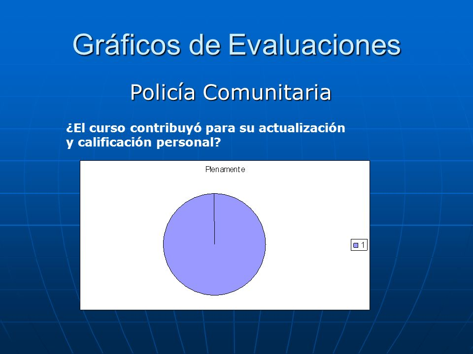 Gráficos de Evaluaciones Policía Comunitaria ¿El curso contribuyó para su actualización y calificación personal