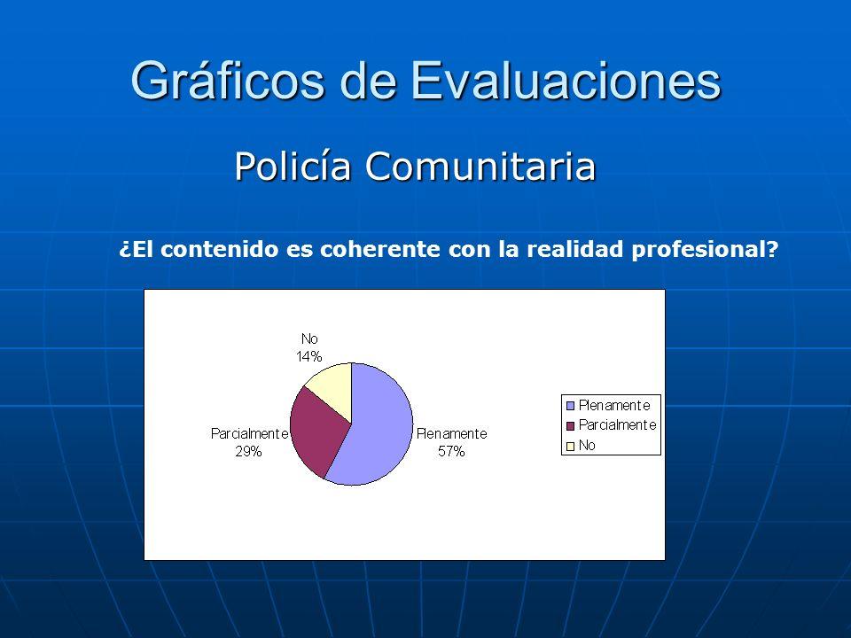 Gráficos de Evaluaciones Policía Comunitaria ¿El contenido es coherente con la realidad profesional