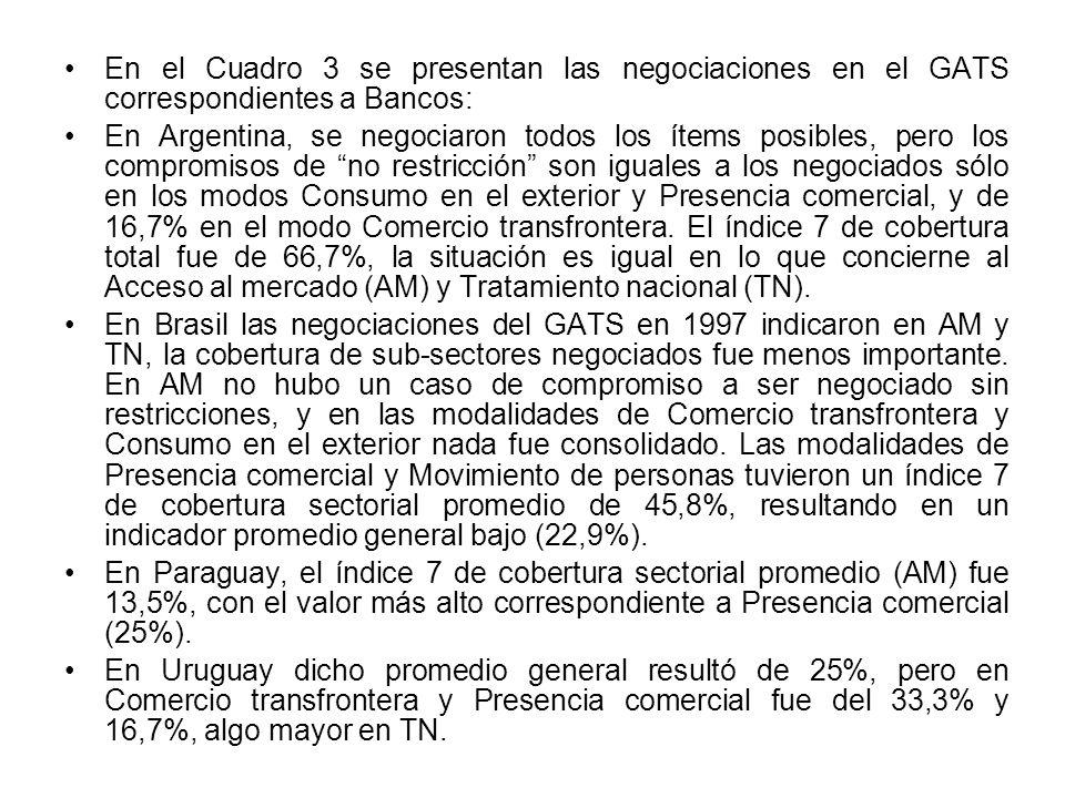 En el Cuadro 3 se presentan las negociaciones en el GATS correspondientes a Bancos: En Argentina, se negociaron todos los ítems posibles, pero los compromisos de no restricción son iguales a los negociados sólo en los modos Consumo en el exterior y Presencia comercial, y de 16,7% en el modo Comercio transfrontera.