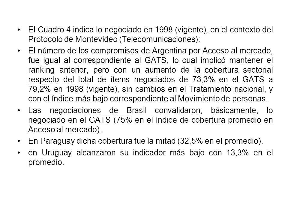 El Cuadro 4 indica lo negociado en 1998 (vigente), en el contexto del Protocolo de Montevideo (Telecomunicaciones): El número de los compromisos de Argentina por Acceso al mercado, fue igual al correspondiente al GATS, lo cual implicó mantener el ranking anterior, pero con un aumento de la cobertura sectorial respecto del total de ítems negociados de 73,3% en el GATS a 79,2% en 1998 (vigente), sin cambios en el Tratamiento nacional, y con el índice más bajo correspondiente al Movimiento de personas.