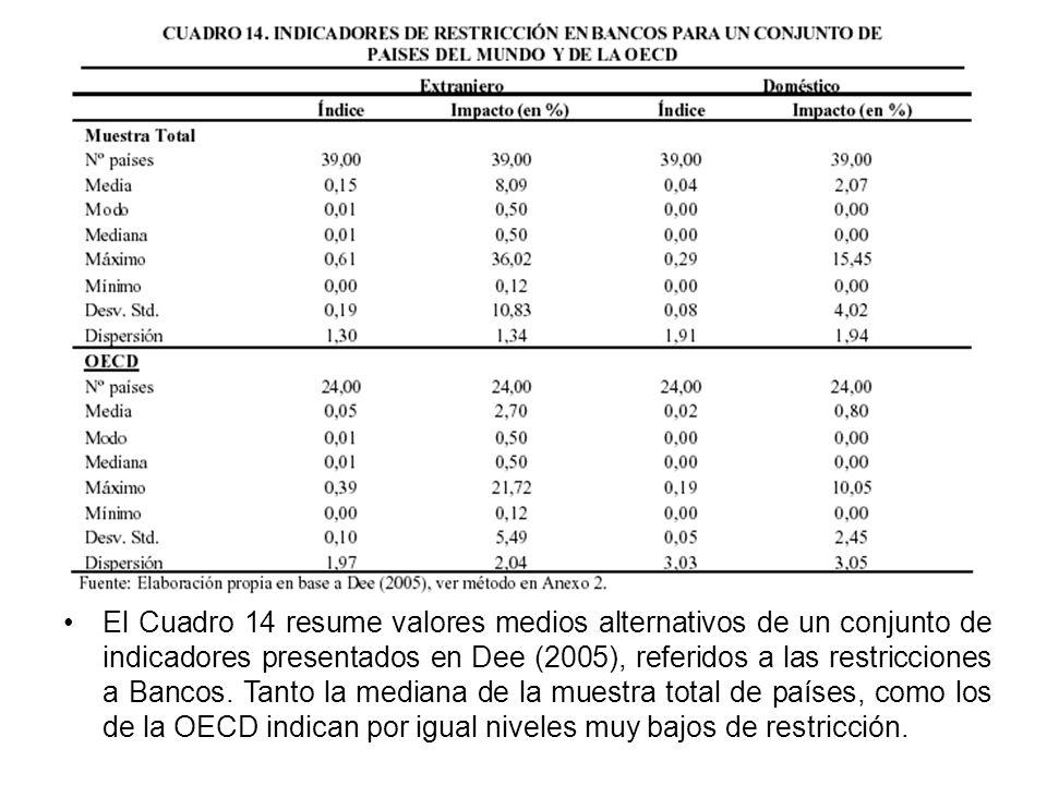 El Cuadro 14 resume valores medios alternativos de un conjunto de indicadores presentados en Dee (2005), referidos a las restricciones a Bancos.