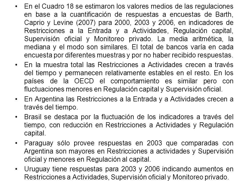 En el Cuadro 18 se estimaron los valores medios de las regulaciones en base a la cuantificación de respuestas a encuestas de Barth, Caprio y Levine (2007) para 2000, 2003 y 2006, en indicadores de Restricciones a la Entrada y a Actividades, Regulación capital, Supervisión oficial y Monitoreo privado.
