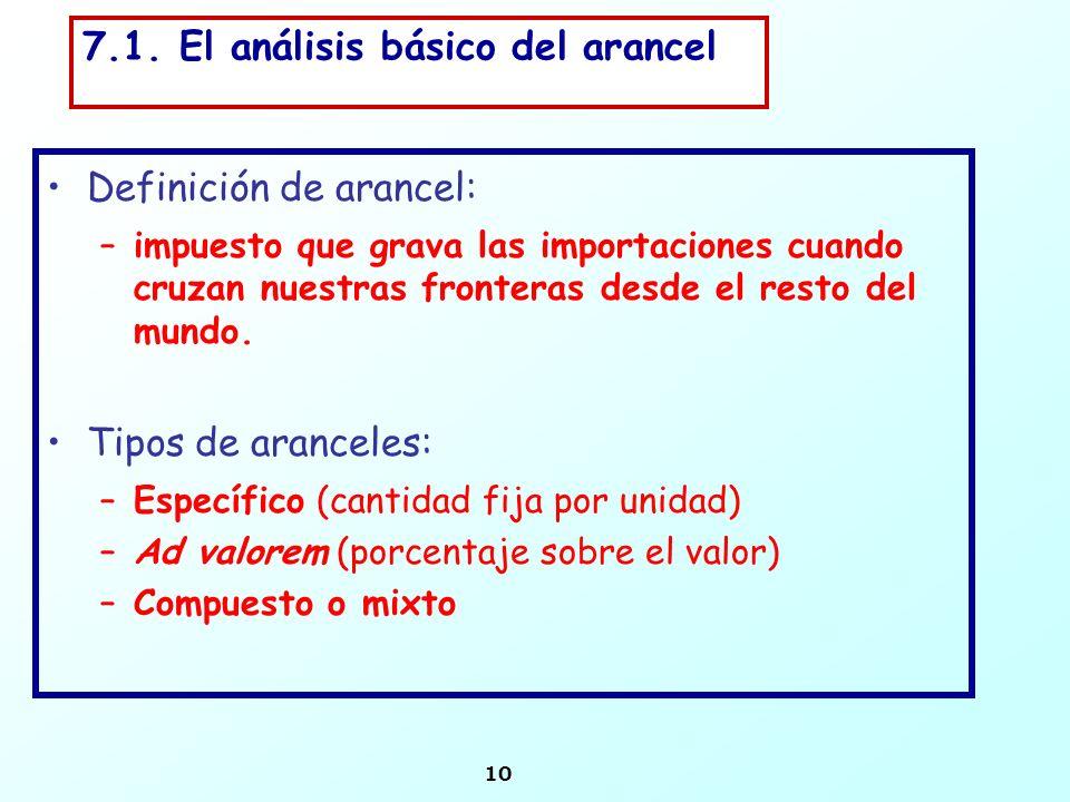 10 7.1. El análisis básico del arancel Definición de arancel: –impuesto que grava las importaciones cuando cruzan nuestras fronteras desde el resto de
