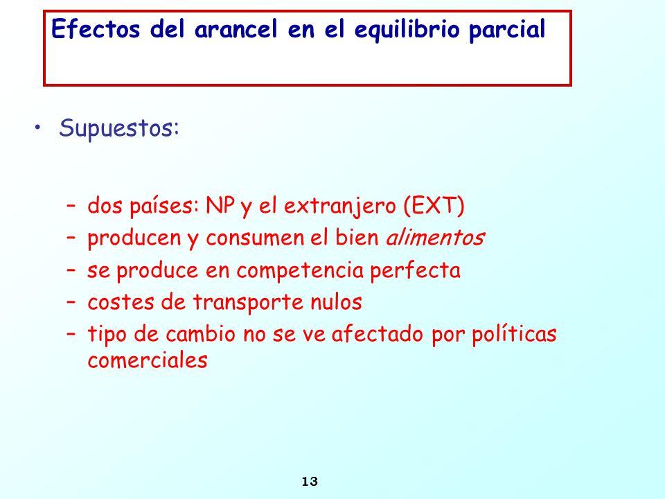 13 Efectos del arancel en el equilibrio parcial Supuestos: –dos países: NP y el extranjero (EXT) –producen y consumen el bien alimentos –se produce en