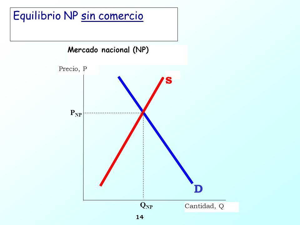 14 Mercado nacional (NP) s Precio, P Cantidad, Q P NP Q NP D Equilibrio NP sin comercio