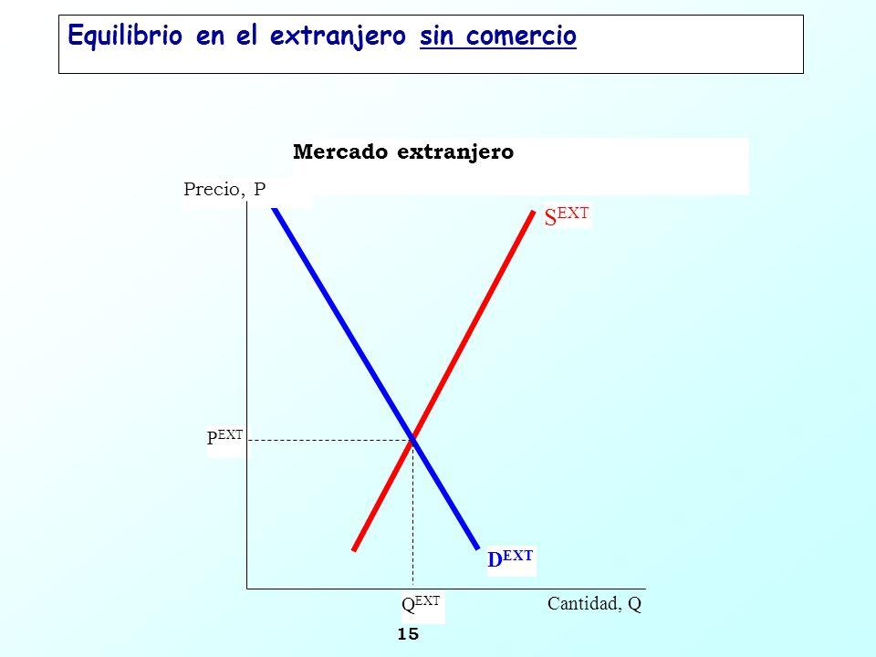 15 Mercado extranjero S EXT Precio, P Cantidad, Q P EXT D EXT Q EXT Equilibrio en el extranjero sin comercio