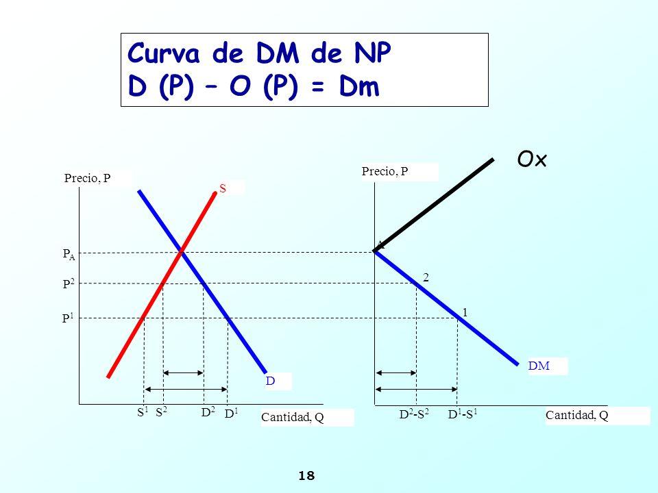 18 D S Precio, P Cantidad, Q P2P2 S2S2 Precio, P Cantidad, Q D2D2 DM 2 A 1 P1P1 PAPA S1S1 D 1 -S 1 D 2 -S 2 D1D1 Curva de DM de NP D (P) – O (P) = Dm