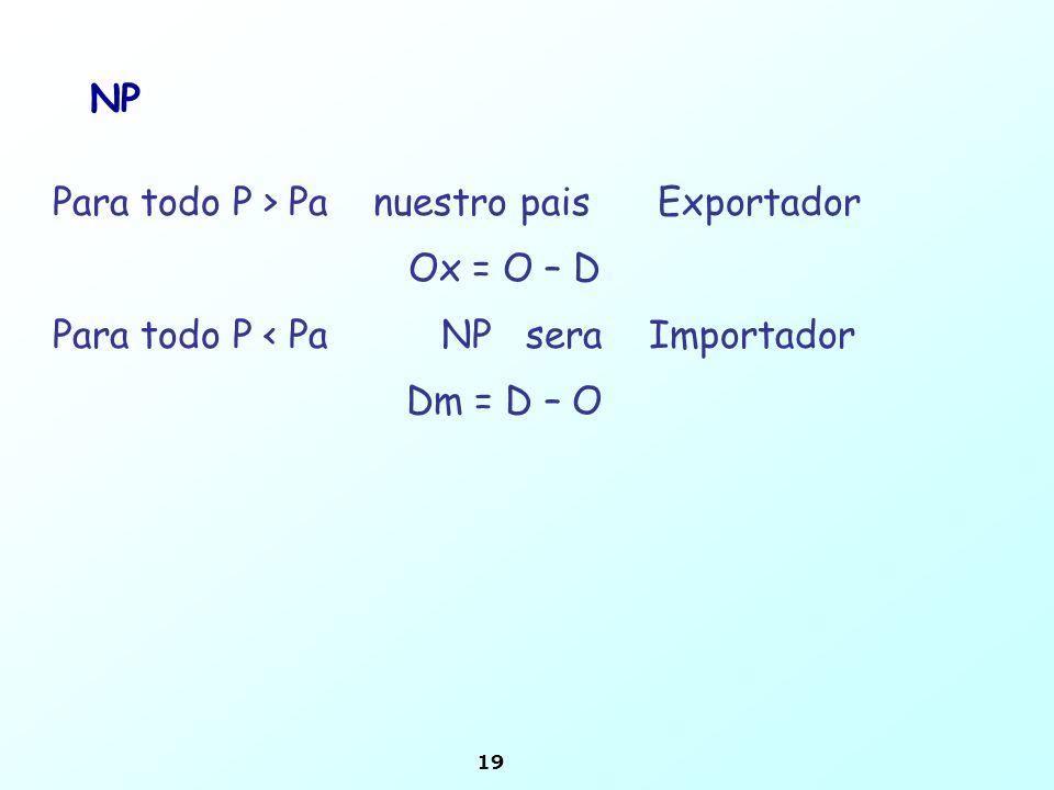 19 NP Para todo P > Pa nuestro pais Exportador Ox = O – D Para todo P < Pa NP sera Importador Dm = D – O