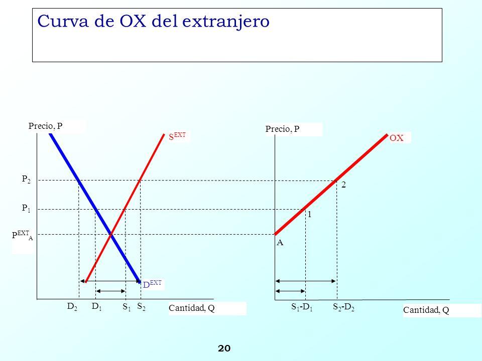 20 Precio, P Cantidad, Q OX S EXT Precio, P Cantidad, Q P1P1 D1D1 P2P2 P EXT A D2D2 S2S2 S 2 -D 2 S 1 -D 1 S1S1 D EXT A 1 2 Curva de OX del extranjero