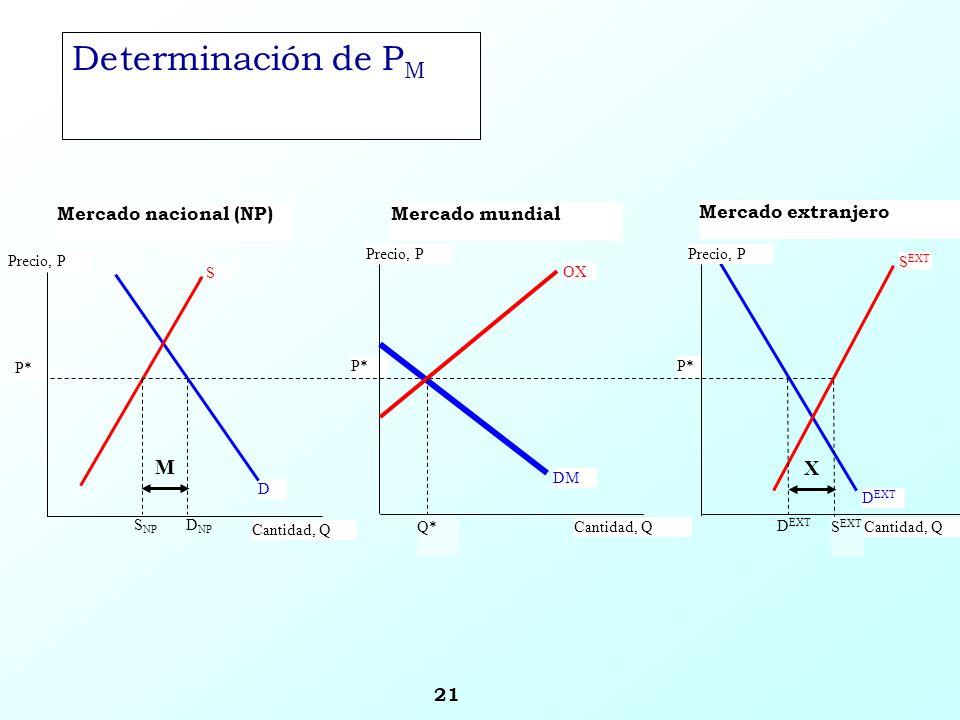 21 S EXT Precio, P Cantidad, Q P* S EXT D EXT D S Cantidad, Q Mercado nacional (NP) S NP Mercado extranjero Precio, P Cantidad, Q P* Q* Mercado mundia
