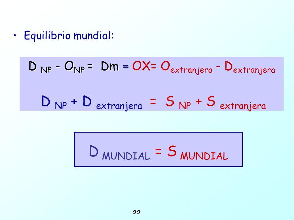 22 Equilibrio mundial: D MUNDIAL = S MUNDIAL D NP - O NP = Dm = D NP - O NP = Dm = OX= O extranjera - D extranjera D NP + D extranjera = S NP + S extr