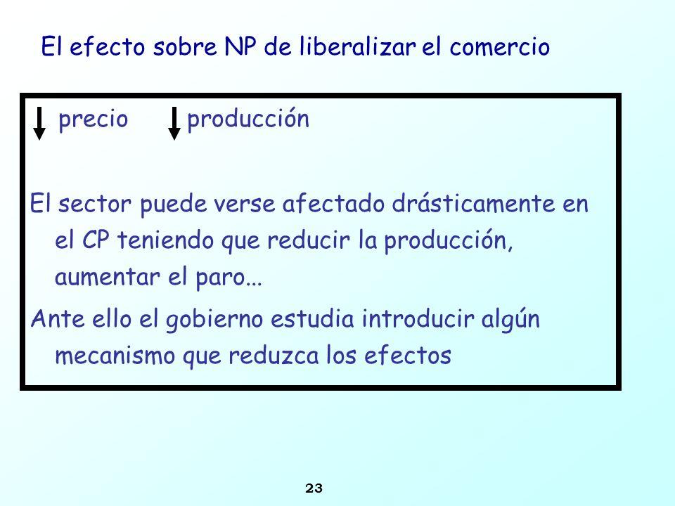 23 El efecto sobre NP de liberalizar el comercio precio producción El sector puede verse afectado drásticamente en el CP teniendo que reducir la produ