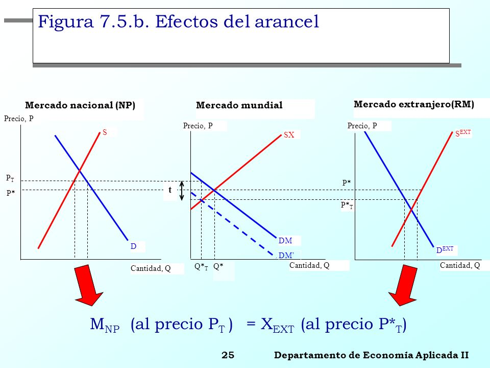 25 Departamento de Economía Aplicada II Mercado extranjero(RM) S EXT Precio, P Cantidad, Q P* T D EXT Mercado nacional (NP) D S Precio, P Cantidad, Q
