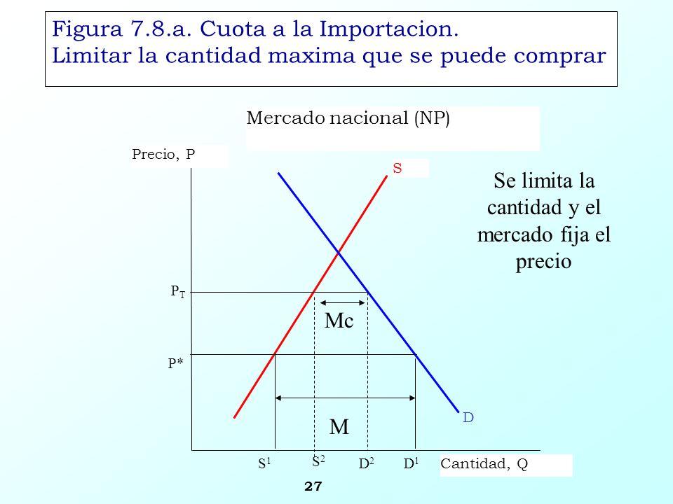 27 Figura 7.8.a. Cuota a la Importacion. Limitar la cantidad maxima que se puede comprar Mercado nacional (NP) S Precio, P Cantidad, Q PTPT D1D1 D P*