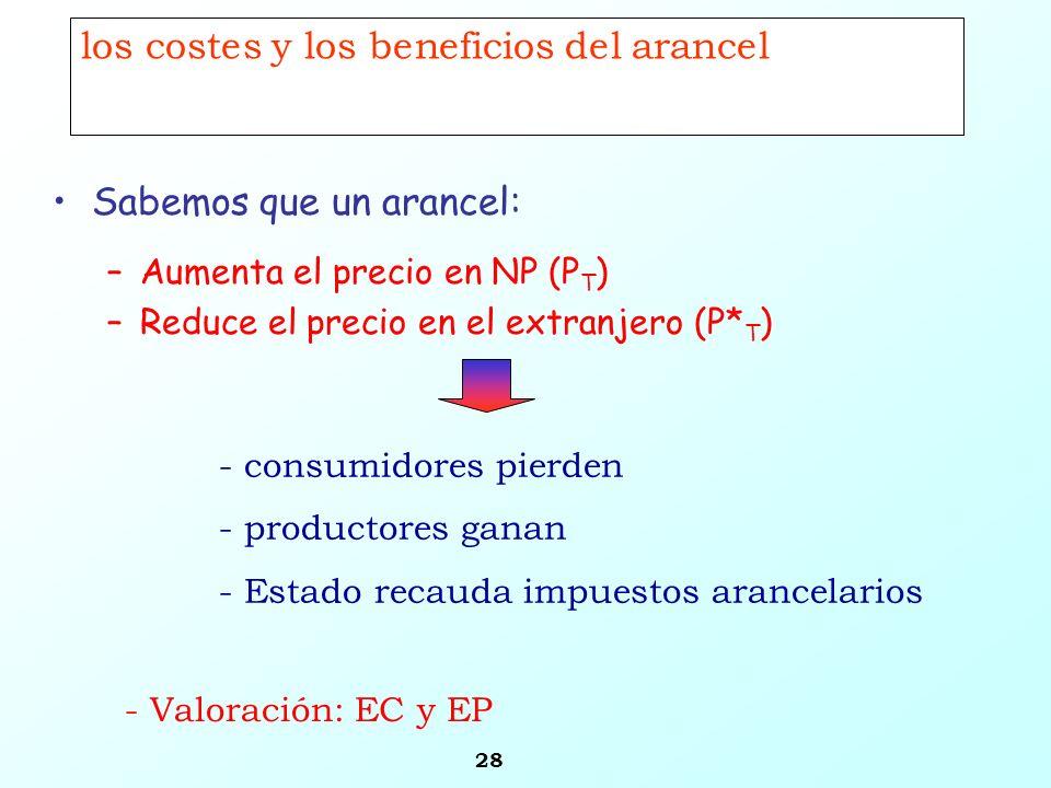 28 los costes y los beneficios del arancel Sabemos que un arancel: –Aumenta el precio en NP (P T ) –Reduce el precio en el extranjero (P* T ) - consum