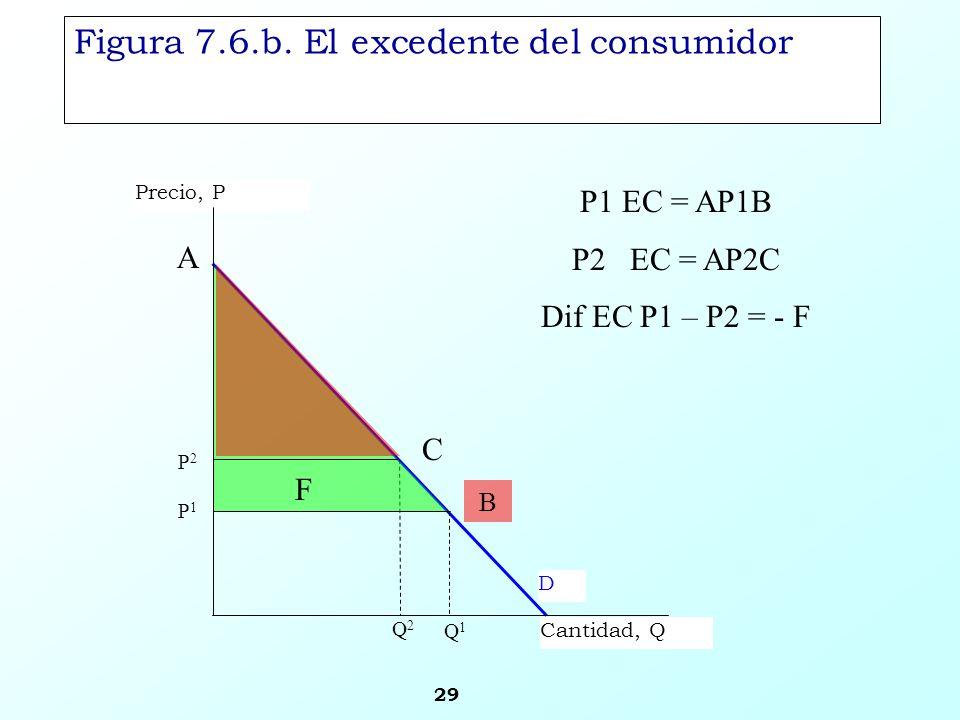 29 D Precio, P Cantidad, Q P1P1 Q1Q1 P2P2 Q2Q2 Figura 7.6.b. El excedente del consumidor B P1 EC = AP1B P2 EC = AP2C Dif EC P1 – P2 = - F A C F