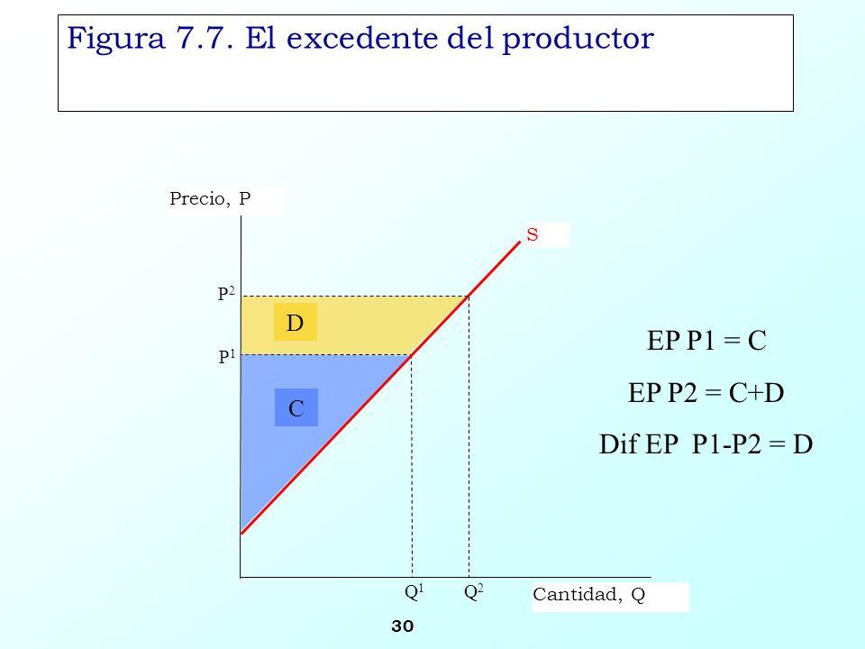 30 S Precio, P Cantidad, Q Figura 7.7. El excedente del productor P2P2 P1P1 Q2Q2 Q1Q1 C D EP P1 = C EP P2 = C+D Dif EP P1-P2 = D
