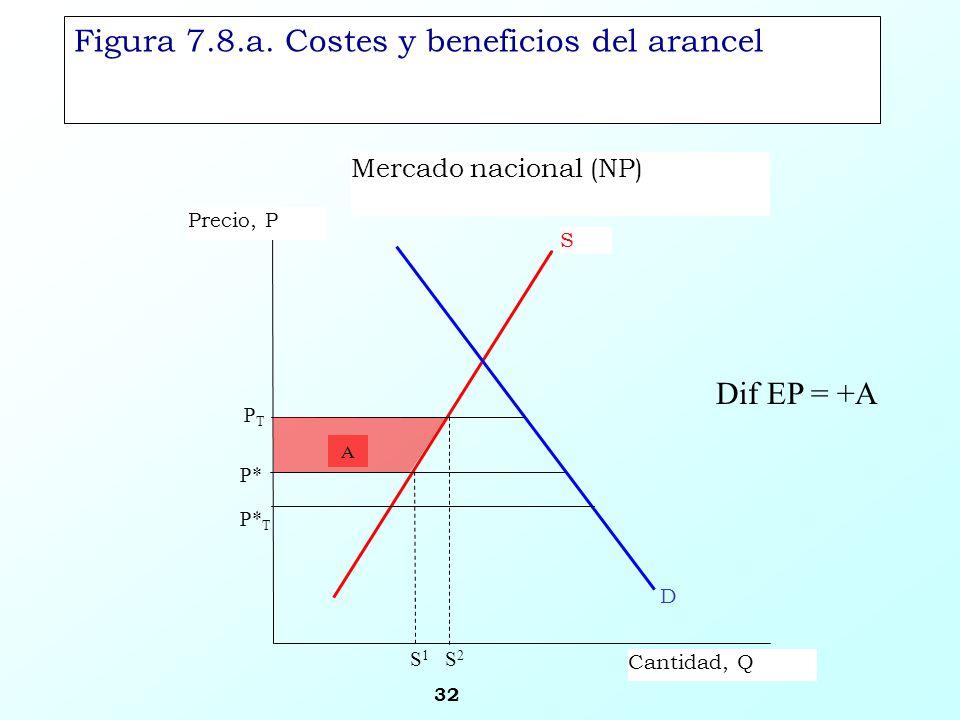 32 Figura 7.8.a. Costes y beneficios del arancel Mercado nacional (NP) S Precio, P Cantidad, Q PTPT D P* P* T S2S2 S1S1 A Dif EP = +A