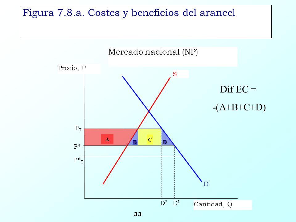 33 Figura 7.8.a. Costes y beneficios del arancel Mercado nacional (NP) S Precio, P Cantidad, Q PTPT D1D1 D P* P* T D2D2 B C A D Dif EC = -(A+B+C+D)