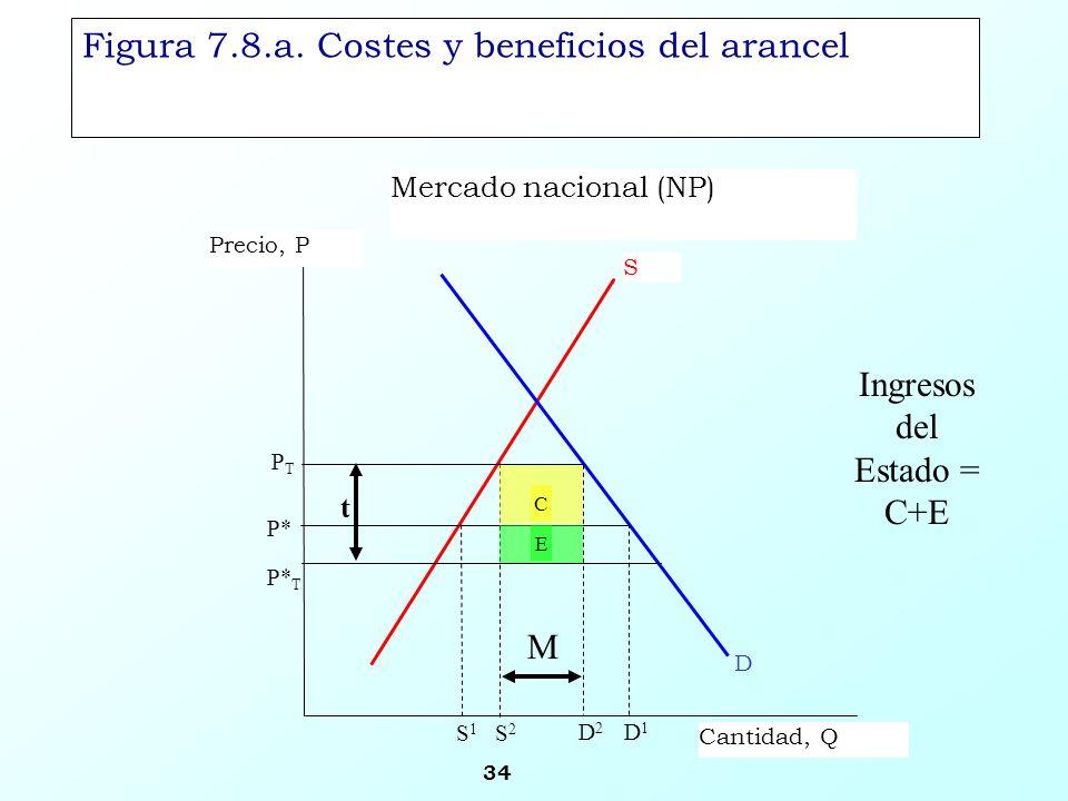 34 Figura 7.8.a. Costes y beneficios del arancel Mercado nacional (NP) S Precio, P Cantidad, Q PTPT D1D1 D P* P* T D2D2 S2S2 S1S1 E C t M Ingresos del