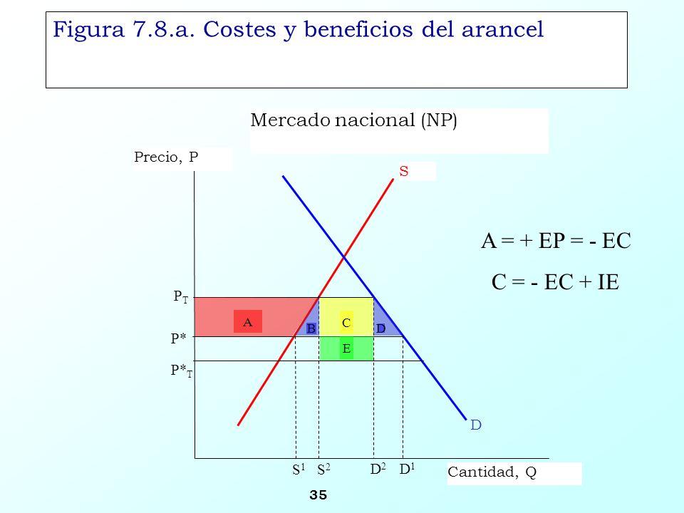 35 Figura 7.8.a. Costes y beneficios del arancel Mercado nacional (NP) S Precio, P Cantidad, Q PTPT D1D1 D P* P* T D2D2 S2S2 S1S1 B E C A D A = + EP =