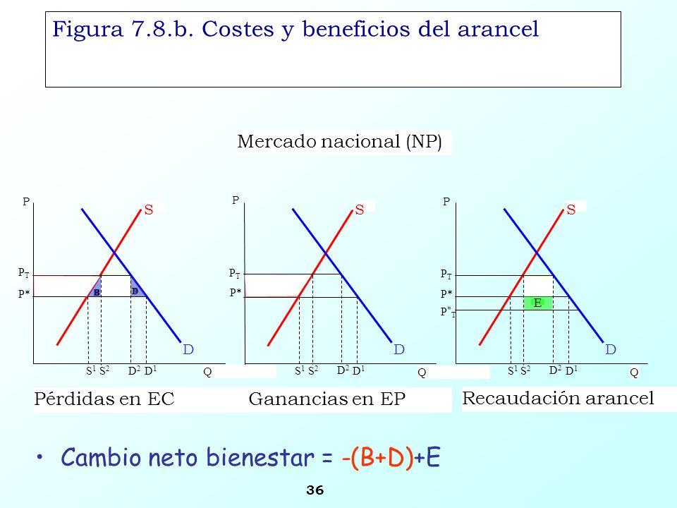 36 Figura 7.8.b. Costes y beneficios del arancel Cambio neto bienestar = -(B+D)+E S Q PTPT D1D1 D P* D2D2 S2S2 S1S1 B C A D S D E C Mercado nacional (