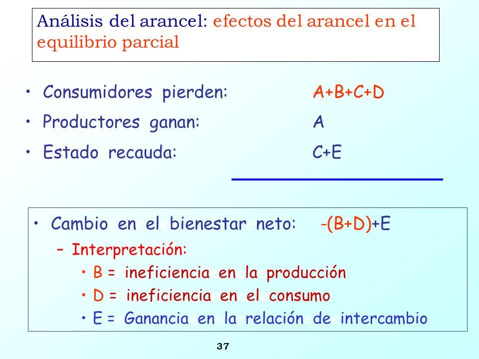 37 Análisis del arancel: efectos del arancel en el equilibrio parcial Consumidoresepierden: A+B+C+D Productoreseganan:A Estadoerecauda:C+E Cambioeenee