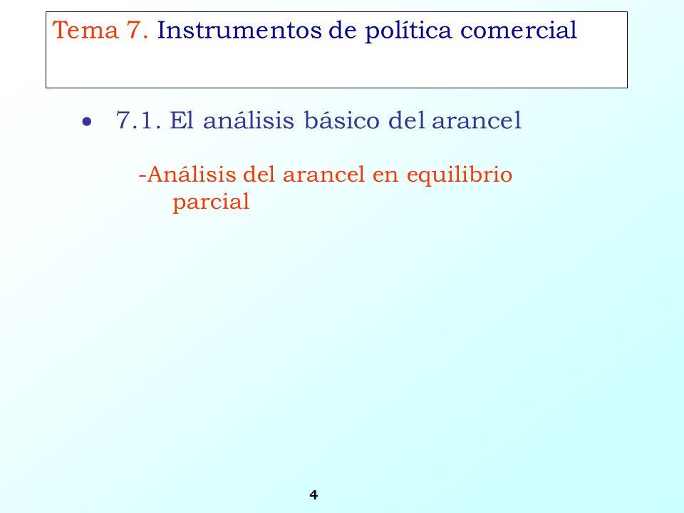 4 -Análisis del arancel en equilibrio parcial Tema 7. Instrumentos de política comercial 7.1. El análisis básico del arancel