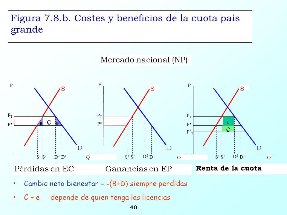 40 Figura 7.8.b. Costes y beneficios de la cuota pais grande Cambio neto bienestar = -(B+D) siempre perdidas C + e depende de quien tenga las licencia