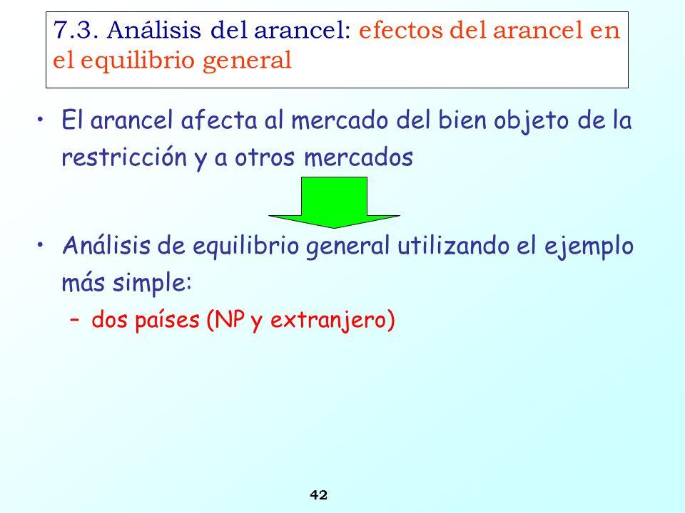 42 7.3. Análisis del arancel: efectos del arancel en el equilibrio general Análisis de equilibrio general utilizando el ejemplo más simple: –dos paíse