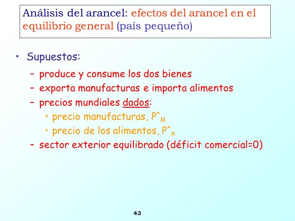 43 Análisis del arancel: efectos del arancel en el equilibrio general (país pequeño) –produce y consume los dos bienes –exporta manufacturas e importa
