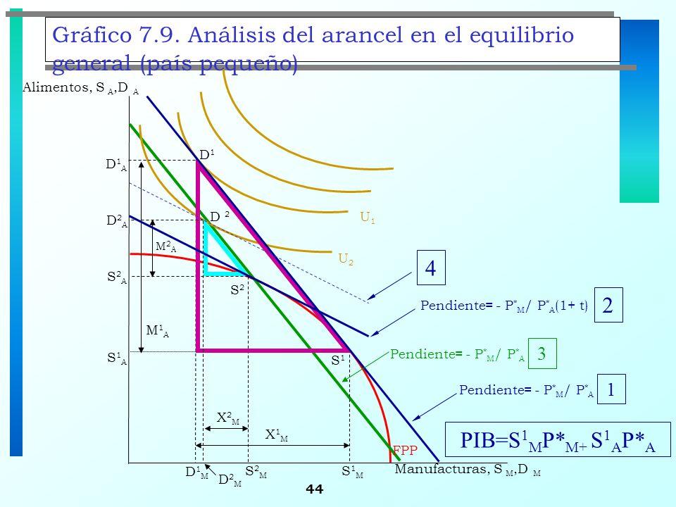 44 Gráfico 7.9. Análisis del arancel en el equilibrio general (país pequeño) S1S1 S2S2 Alimentos, S A,D A D1D1 FPP U2U2 S1MS1M D1MD1M X1MX1M S2MS2M S1
