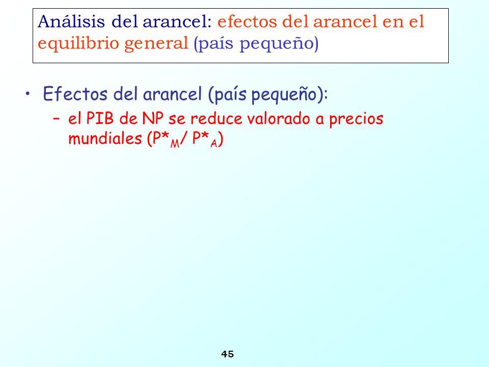 45 Análisis del arancel: efectos del arancel en el equilibrio general (país pequeño) –el PIB de NP se reduce valorado a precios mundiales (P* M / P* A