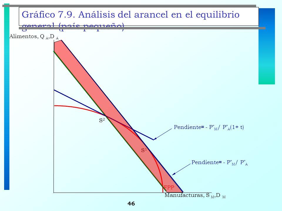 46 Gráfico 7.9. Análisis del arancel en el equilibrio general (país pequeño) S1S1 Alimentos, Q A,D A FPP Manufacturas, S M,D M Pendiente= - P * M / P