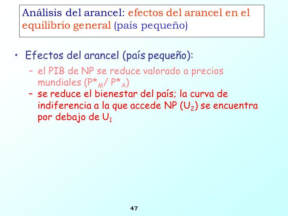 47 Análisis del arancel: efectos del arancel en el equilibrio general (país pequeño) Efectos del arancel (país pequeño): –el PIB de NP se reduce valor