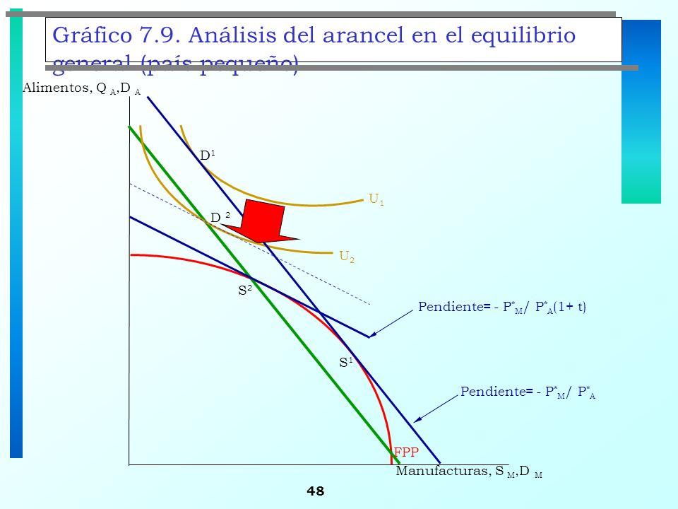 48 Gráfico 7.9. Análisis del arancel en el equilibrio general (país pequeño) S1S1 Alimentos, Q A,D A D1D1 FPP U2U2 U1U1 Manufacturas, S M,D M Pendient