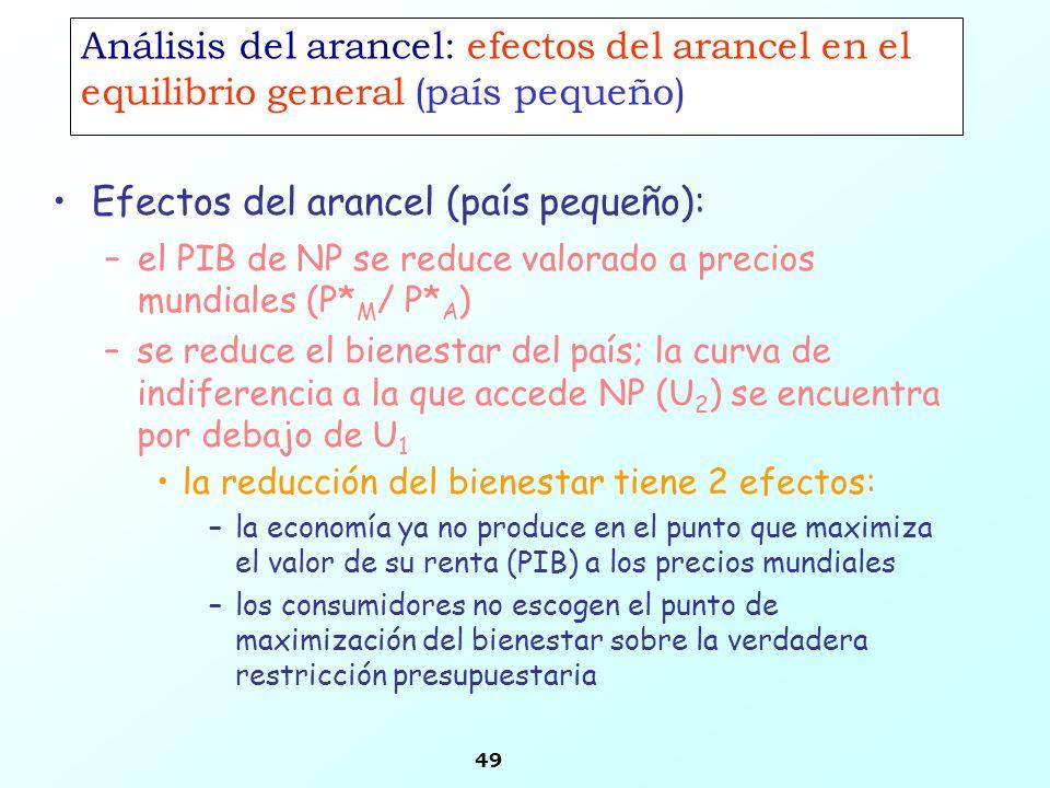 49 Análisis del arancel: efectos del arancel en el equilibrio general (país pequeño) Efectos del arancel (país pequeño): –el PIB de NP se reduce valor