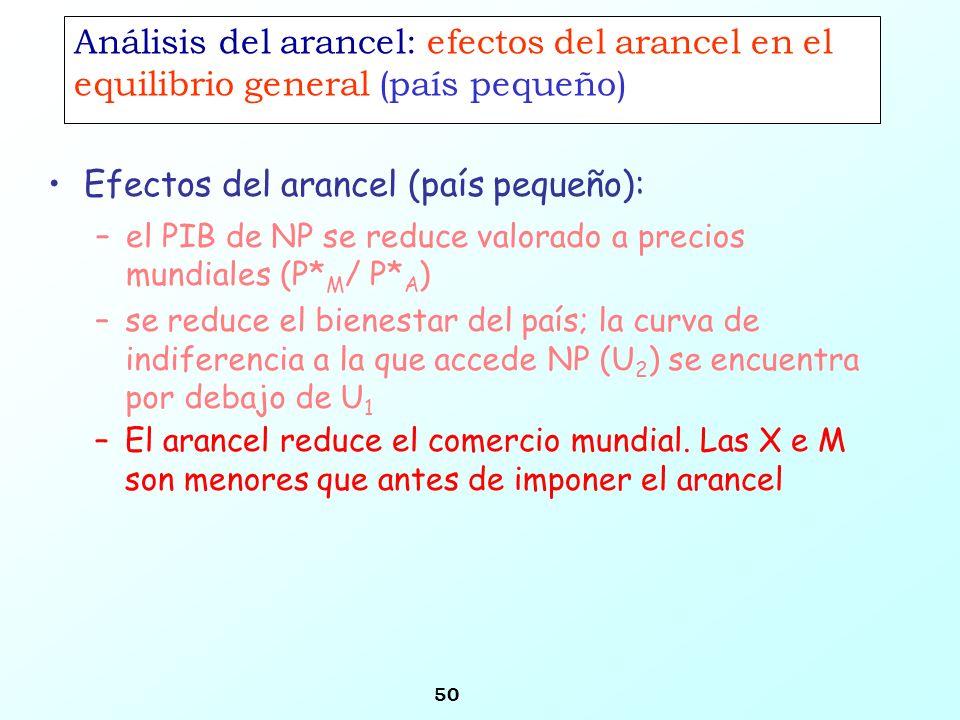 50 Análisis del arancel: efectos del arancel en el equilibrio general (país pequeño) Efectos del arancel (país pequeño): –el PIB de NP se reduce valor