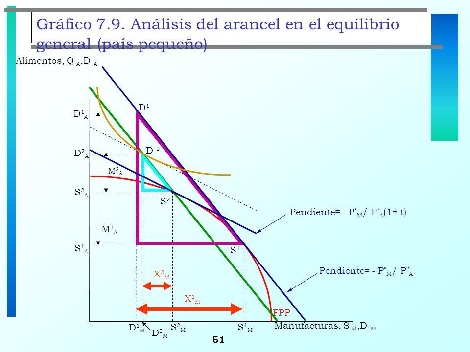 51 Gráfico 7.9. Análisis del arancel en el equilibrio general (país pequeño) S1S1 S2S2 Alimentos, Q A,D A D1D1 FPP S1MS1M D1MD1M X1MX1M S2MS2M S1AS1A